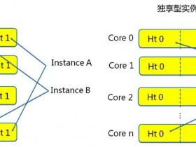 阿里云服务器共享型和独享型性能配置区别对比
