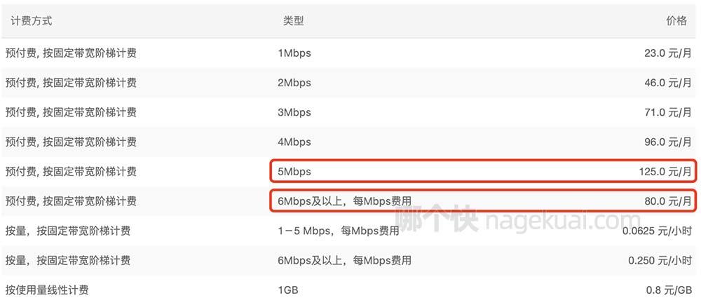 阿里云服务器10M公网带宽实际下载速度能达到多少?